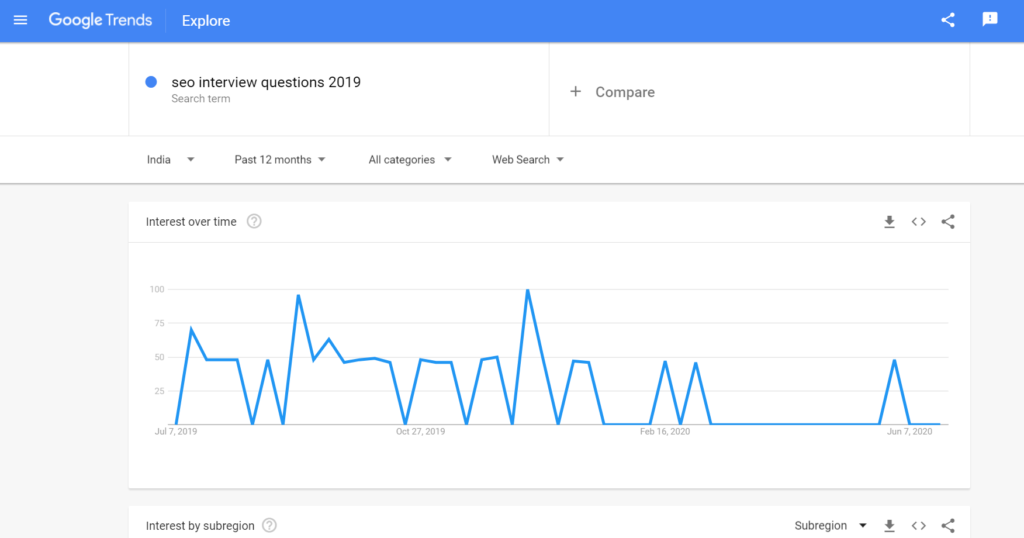 google trends free keyword research tool