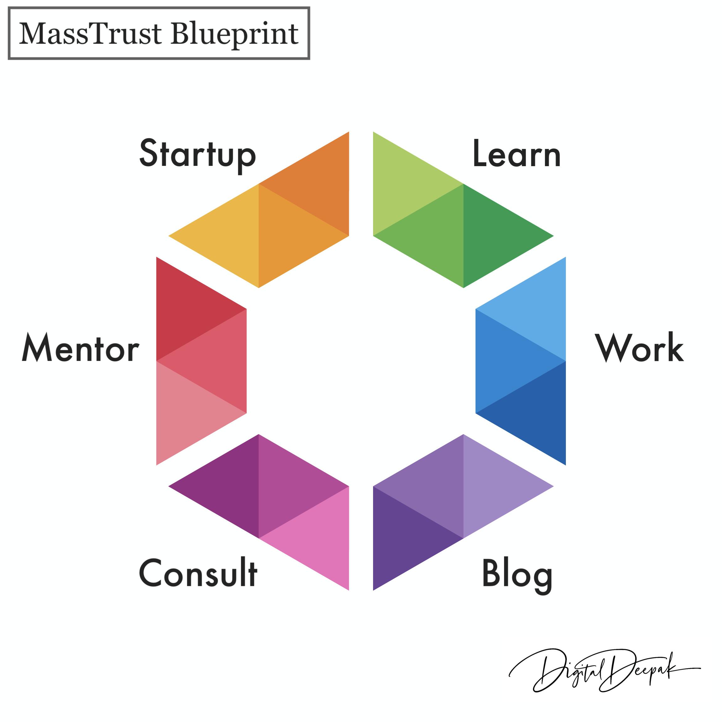 personal branding-mass trust blue print